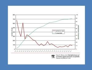 Risultati dello studio sulla correlazione vaccinazione/nuovi casi di TBE in Austria